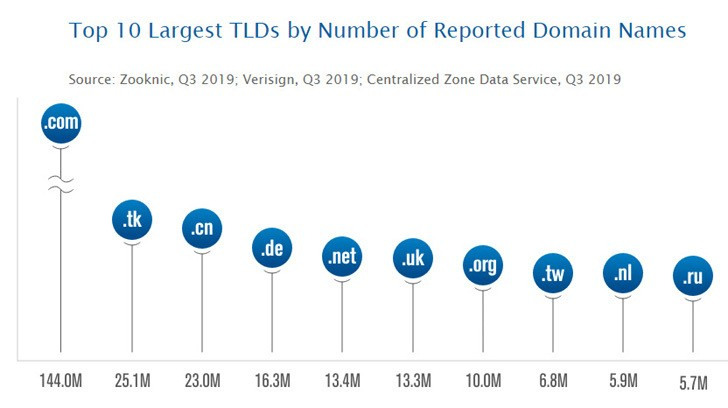 Top TLDs